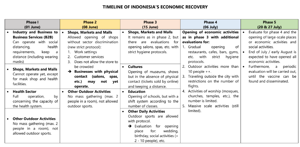 Timeline Indonesias Recovery Indonesia Emerging Markets